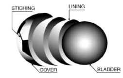 Construction Ball